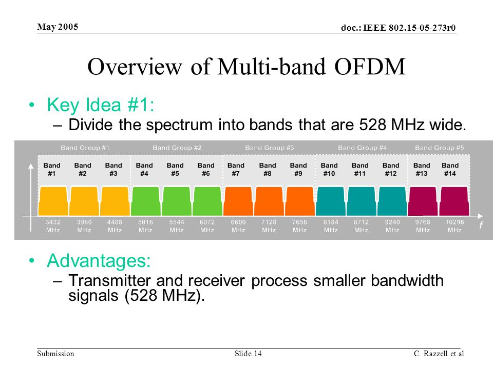 doc.: IEEE 802.15-05-273r0 Submission May 2005 C. Razzell et alSlide 14 Overview of Multi-band OFDM Key Idea #1: –Divide the spectrum into bands that