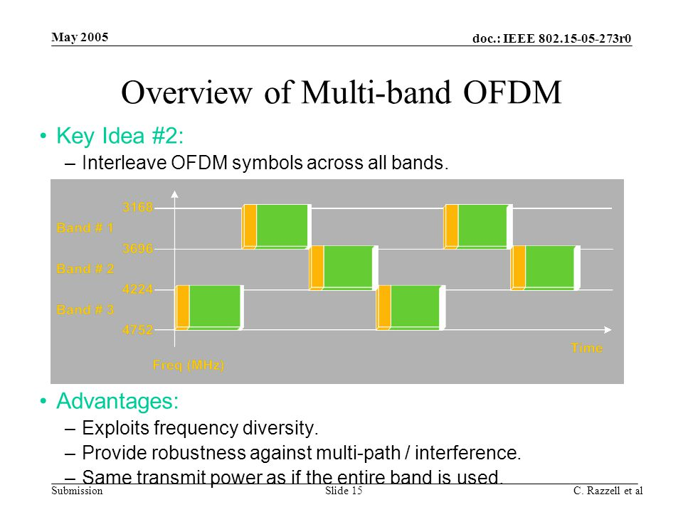 doc.: IEEE 802.15-05-273r0 Submission May 2005 C. Razzell et alSlide 15 Overview of Multi-band OFDM Key Idea #2: –Interleave OFDM symbols across all b