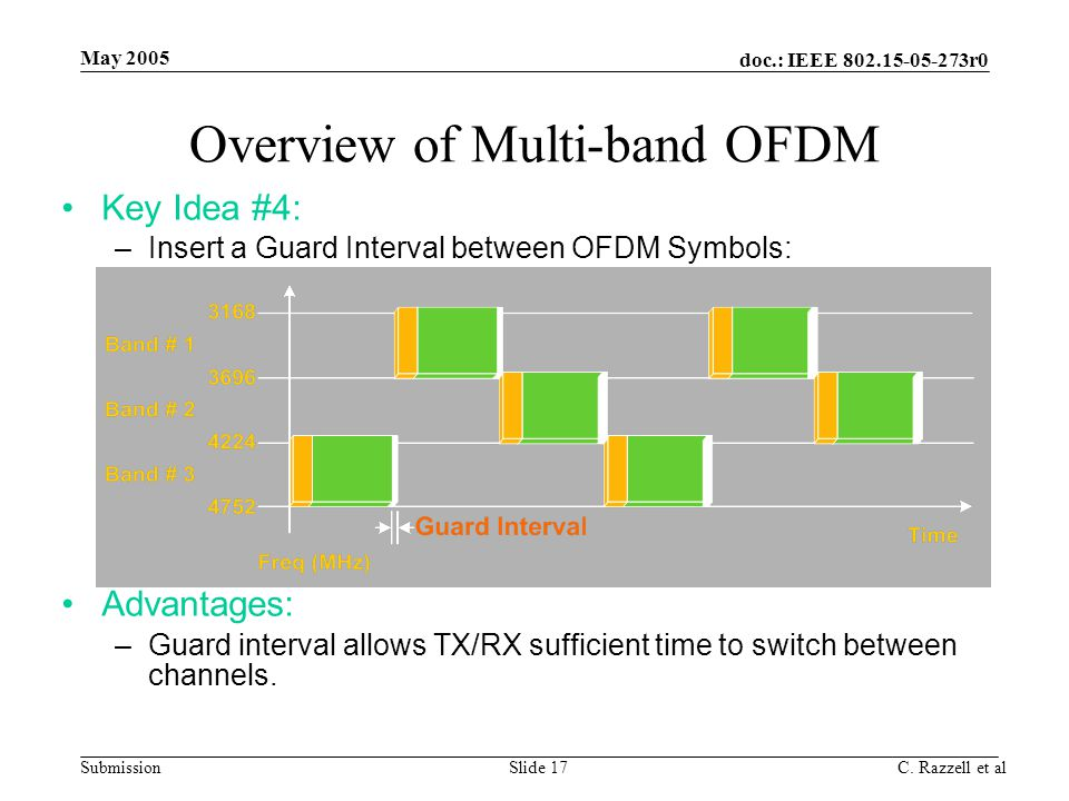 doc.: IEEE 802.15-05-273r0 Submission May 2005 C. Razzell et alSlide 17 Overview of Multi-band OFDM Key Idea #4: –Insert a Guard Interval between OFDM