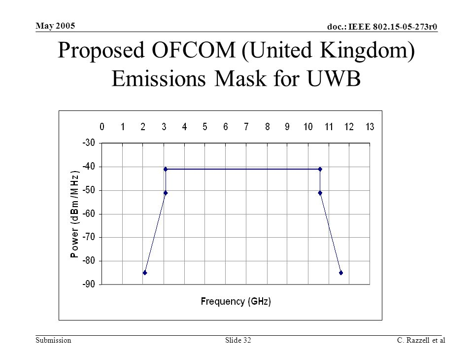 doc.: IEEE 802.15-05-273r0 Submission May 2005 C. Razzell et alSlide 32 Proposed OFCOM (United Kingdom) Emissions Mask for UWB