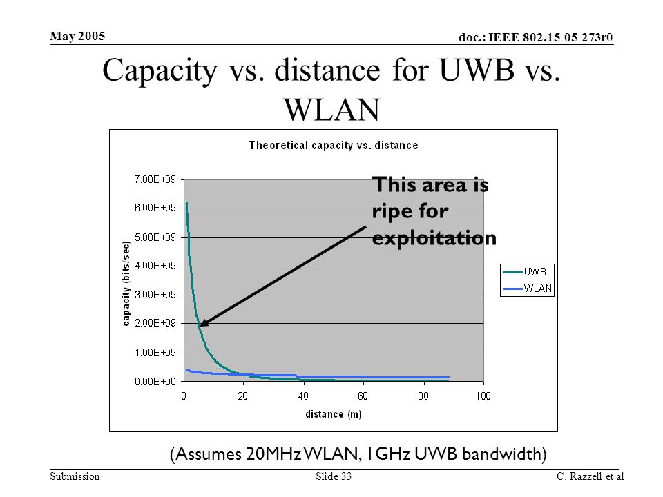 doc.: IEEE 802.15-05-273r0 Submission May 2005 C. Razzell et alSlide 33 Capacity vs. distance for UWB vs. WLAN This area is ripe for exploitation (Ass