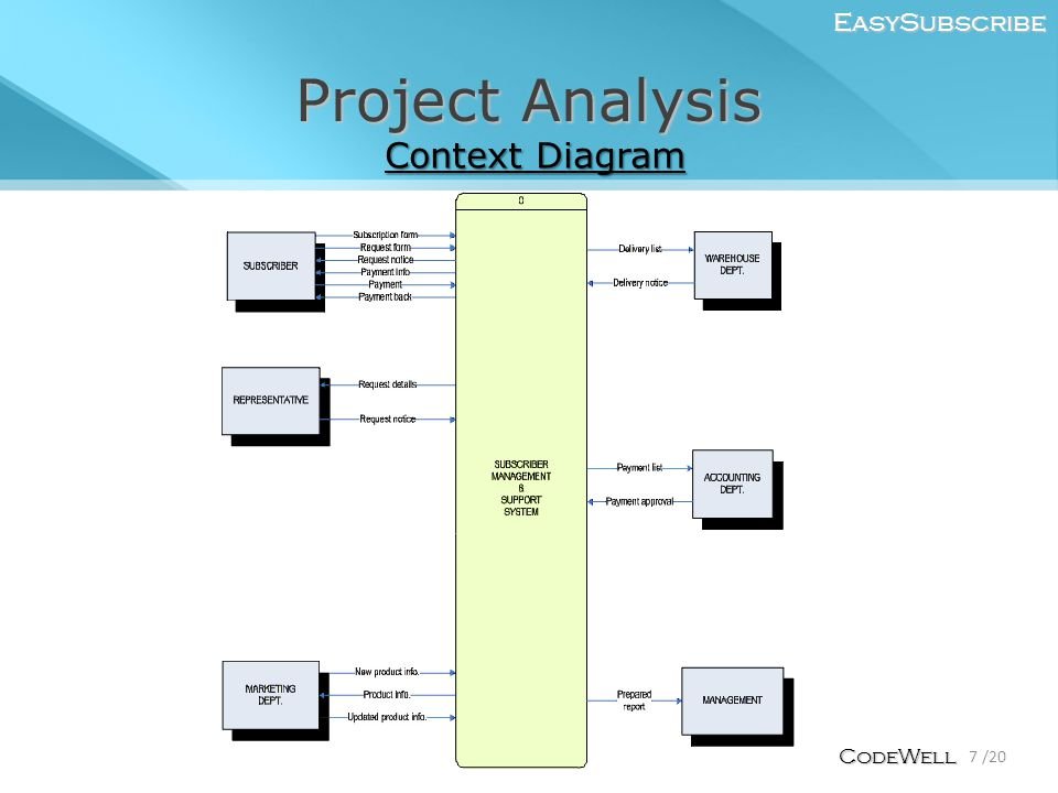 Project Analysis EasySubscribe 7 /20 CodeWell Context Diagram