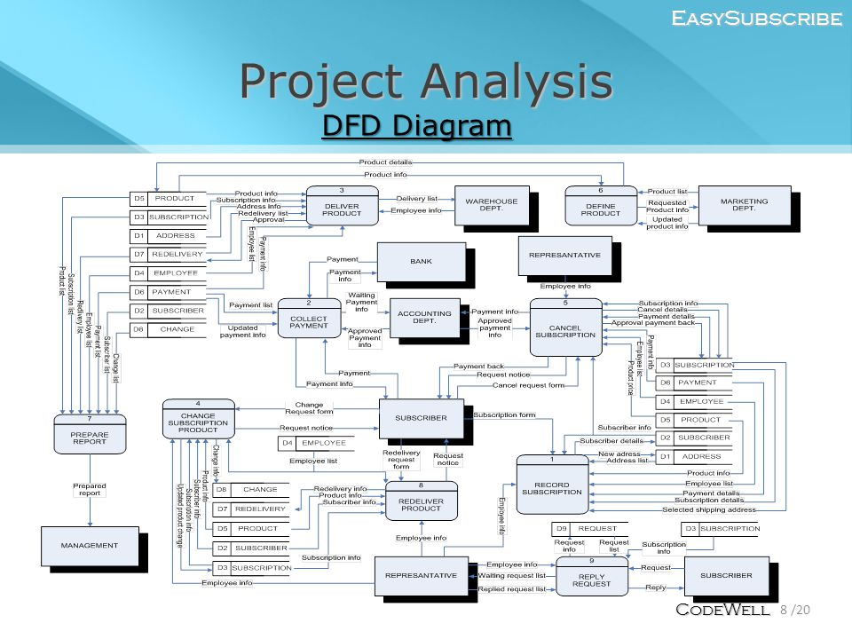 Project Analysis EasySubscribe 8 /20 CodeWell DFD Diagram