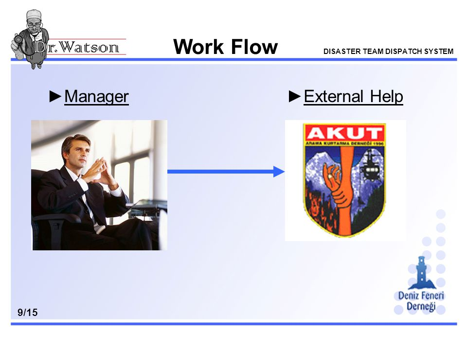 Work Flow DISASTER TEAM DISPATCH SYSTEM 9/15 ►Manager►External Help