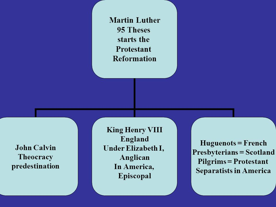 Martin Luther 95 Theses starts the Protestant Reformation John Calvin Theocracy predestination King Henry VIII England Under Elizabeth I, Anglican In