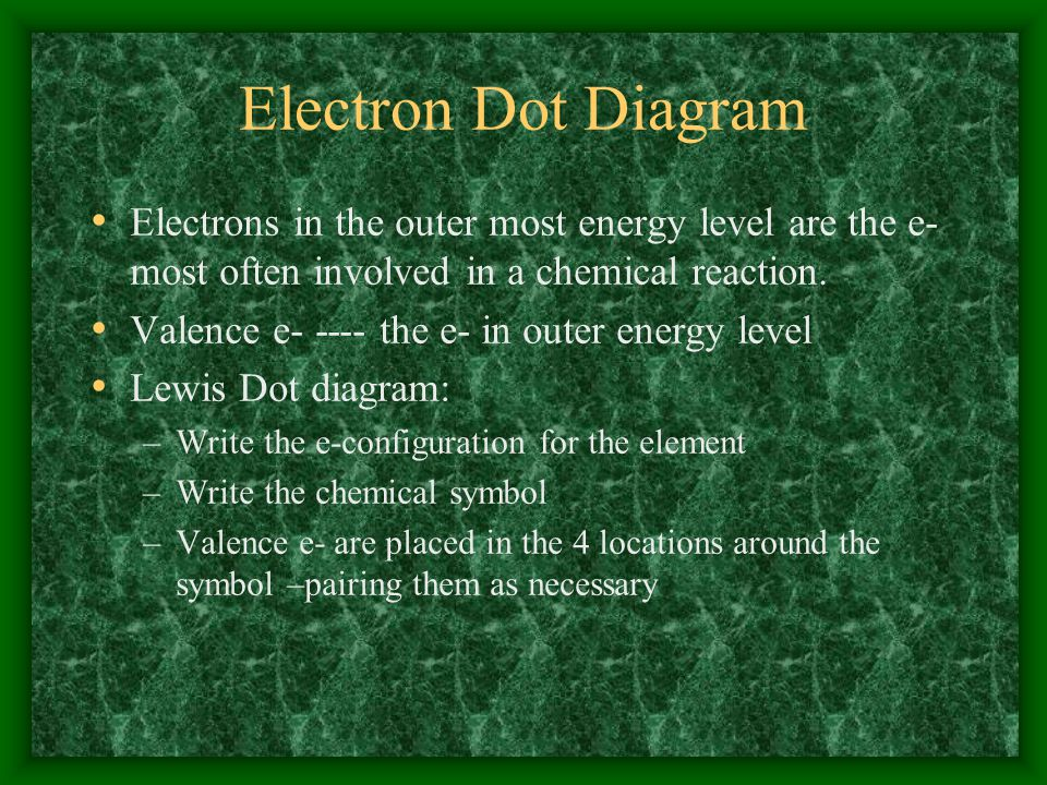 Electrons Demo: e-configuration p 99 orbital diagrams--- noble gas notation arrow diagram---