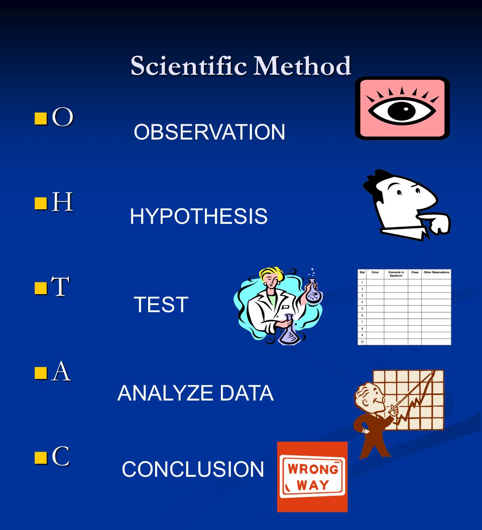 Scientific Method O H T A C OBSERVATION HYPOTHESIS TEST ANALYZE DATA CONCLUSION