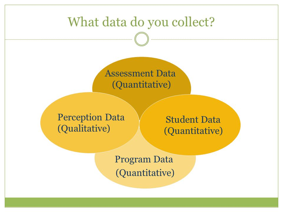 What data do you collect? Assessment Data (Quantitative) Program Data (Quantitative) Student Data (Quantitative) Perception Data (Qualitative)
