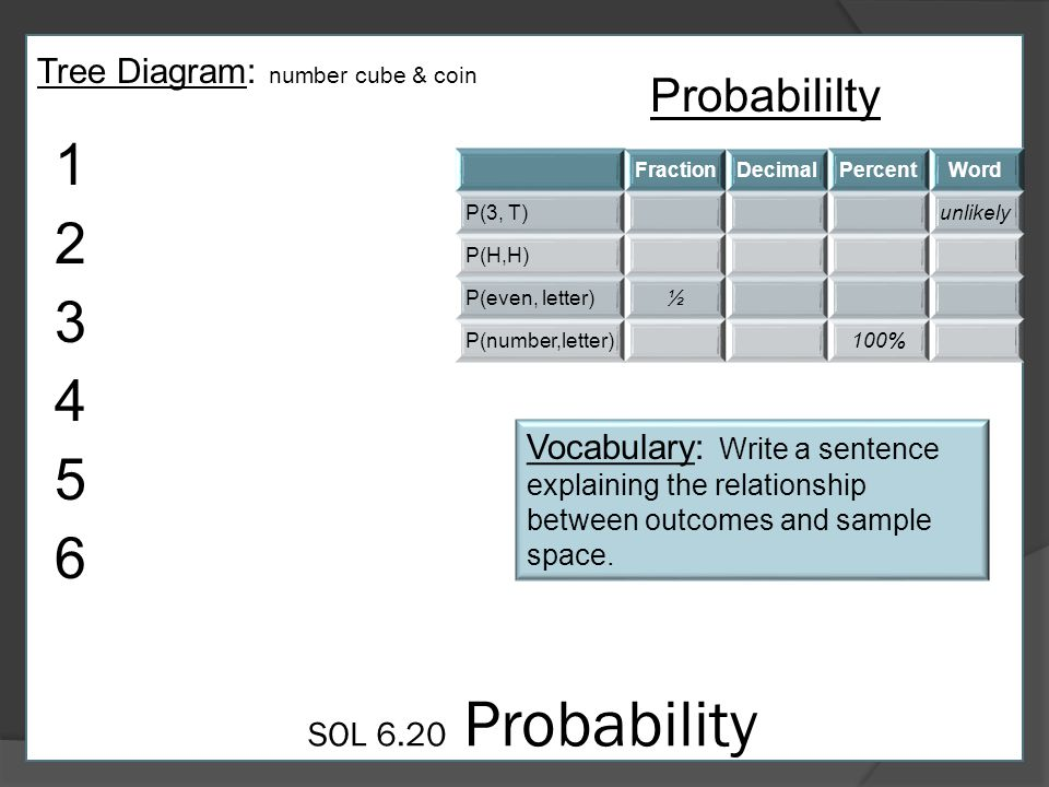 SOL 6.20 Probability Tree Diagram: number cube & coin Probabililty FractionDecimalPercentWord P(3, T)unlikely P(H,H) P(even, letter)½ P(number,letter)100% Vocabulary: Write a sentence explaining the relationship between outcomes and sample space.