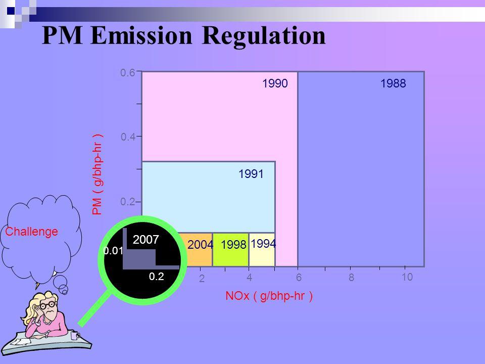PM Emission Regulation 19881990 1991 1994 19982004 2 468 10 0.2 0.4 0.6 NOx ( g/bhp-hr ) PM ( g/bhp-hr ) 2007 0.2 0.01 Challenge