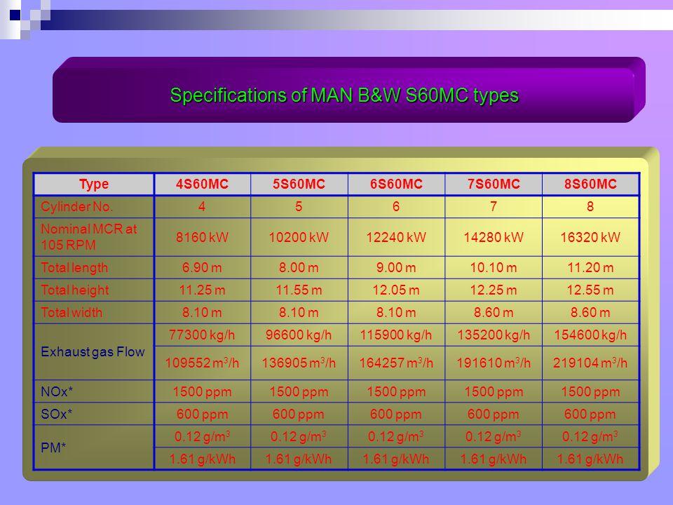 Type4S60MC5S60MC6S60MC7S60MC8S60MC Cylinder No.45678 Nominal MCR at 105 RPM 8160 kW10200 kW12240 kW14280 kW16320 kW Total length6.90 m8.00 m9.00 m10.10 m11.20 m Total height11.25 m11.55 m12.05 m12.25 m12.55 m Total width8.10 m 8.60 m Exhaust gas Flow 77300 kg/h96600 kg/h115900 kg/h135200 kg/h154600 kg/h 109552 m 3 /h136905 m 3 /h164257 m 3 /h191610 m 3 /h219104 m 3 /h NOx*1500 ppm SOx*600 ppm PM* 0.12 g/m 3 1.61 g/kWh Specifications of MAN B&W S60MC types