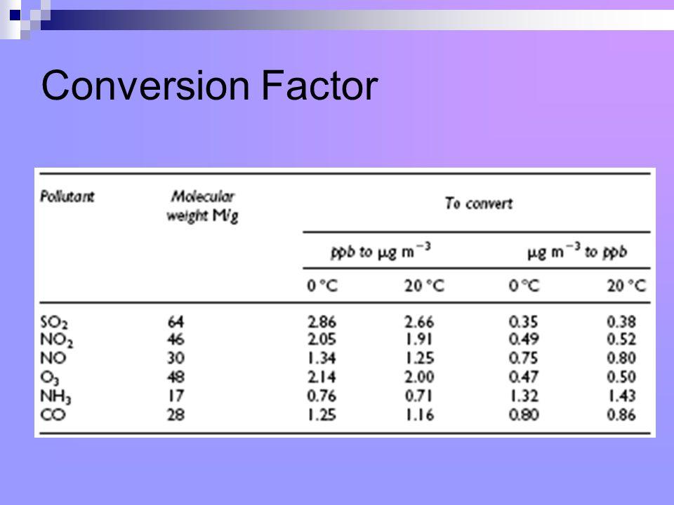 Conversion Factor