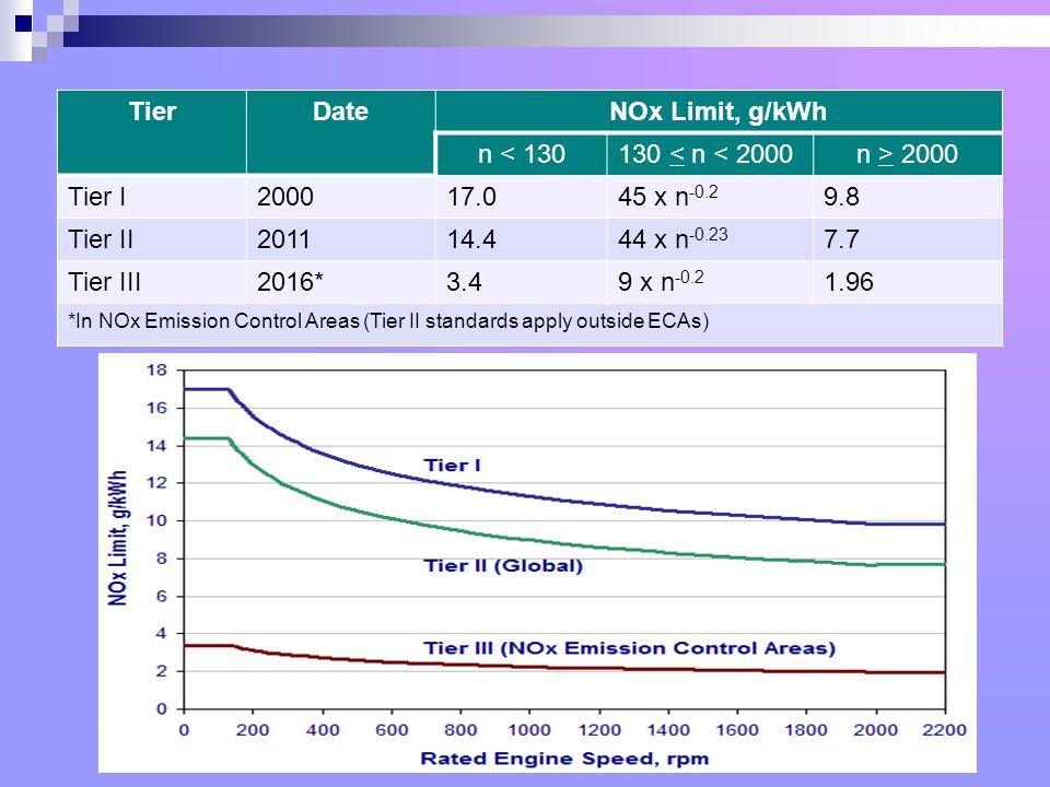 TierDateNOx Limit, g/kWh n < 130130 < n < 2000n > 2000 Tier I200017.045 x n -0.2 9.8 Tier II201114.444 x n -0.23 7.7 Tier III2016*3.49 x n -0.2 1.96 *In NOx Emission Control Areas (Tier II standards apply outside ECAs)