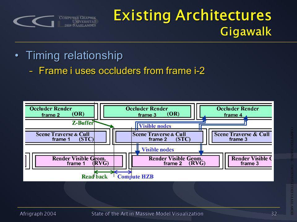 COMPUTER GRAPHIK – UNIVERSITÄT DES SAARLANDES Afrigraph 2004State of the Art in Massive Model Visualization32 Existing Architectures Gigawalk Timing relationshipTiming relationship –Frame i uses occluders from frame i-2