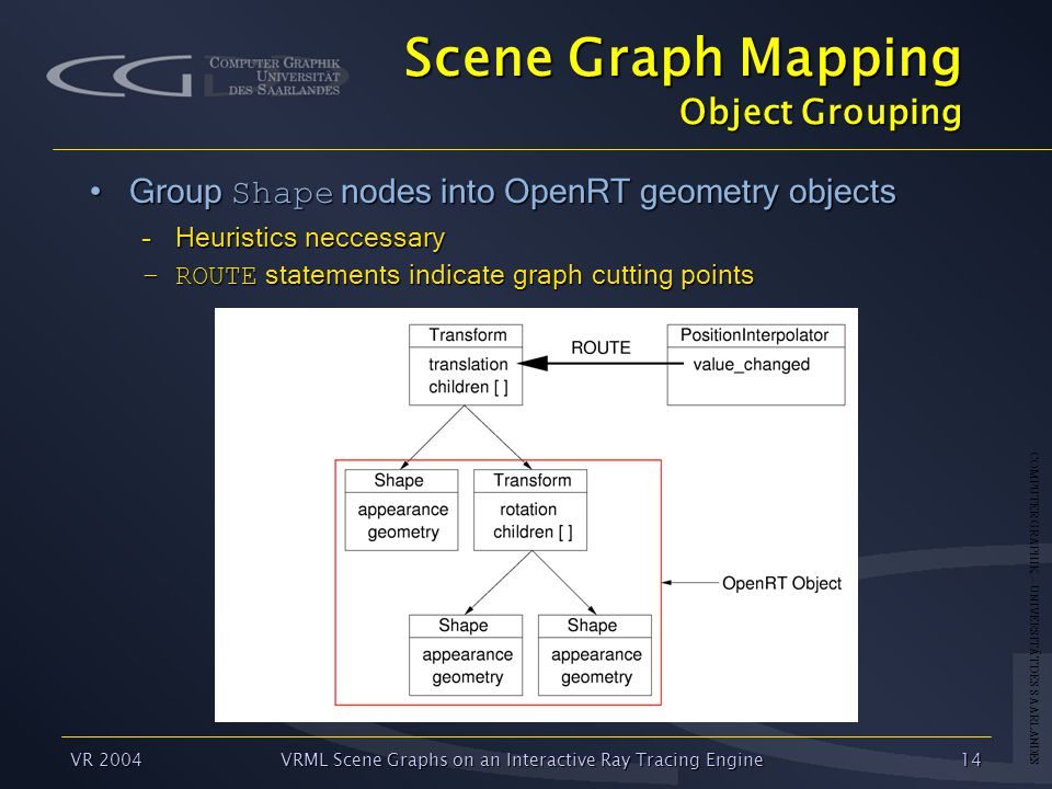 COMPUTER GRAPHIK – UNIVERSITÄT DES SAARLANDES VR 2004VRML Scene Graphs on an Interactive Ray Tracing Engine14 Scene Graph Mapping Object Grouping Group Shape nodes into OpenRT geometry objectsGroup Shape nodes into OpenRT geometry objects –Heuristics neccessary –ROUTE statements indicate graph cutting points