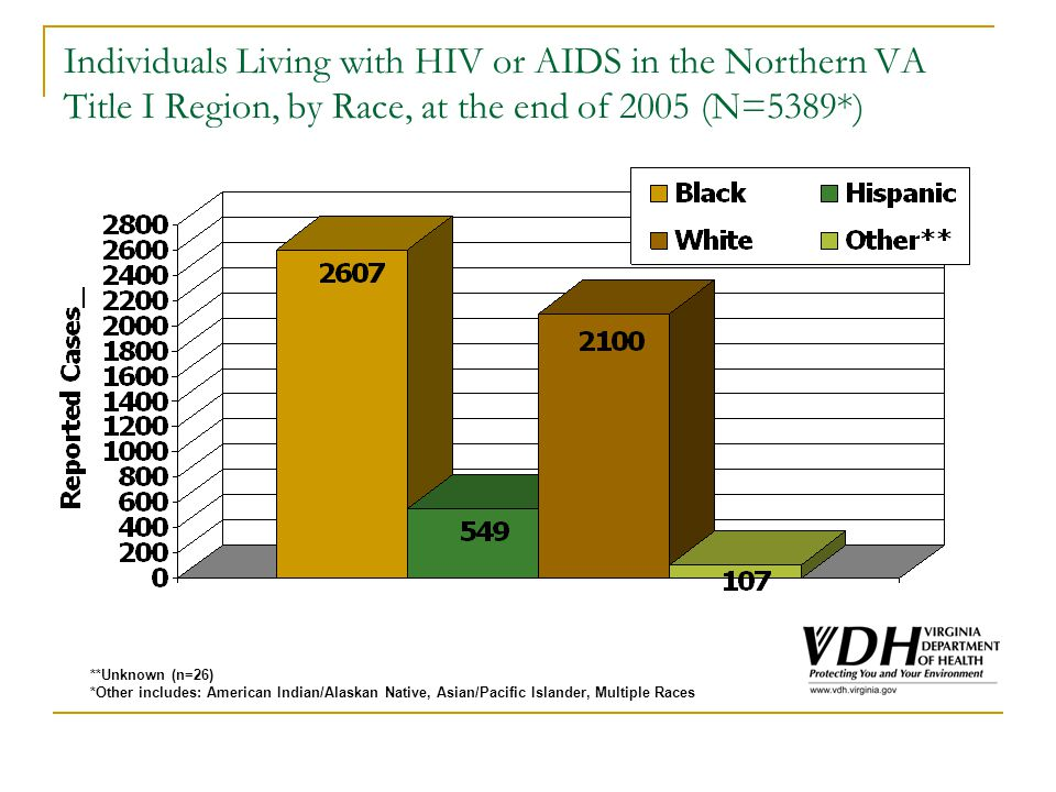 Individuals Living with HIV or AIDS in the Northern VA Title I Region, by Race, at the end of 2005 (N=5389*) **Unknown (n=26) *Other includes: American Indian/Alaskan Native, Asian/Pacific Islander, Multiple Races