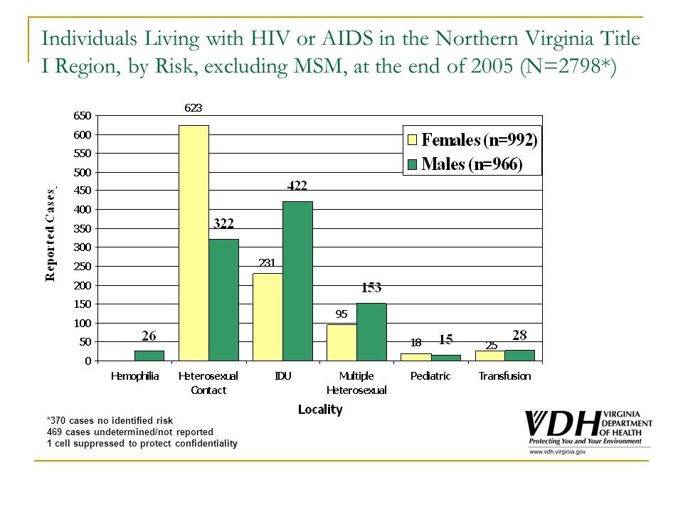 Individuals Living with HIV or AIDS in the Northern Virginia Title I Region, by Risk, excluding MSM, at the end of 2005 (N=2798*) *370 cases no identified risk 469 cases undetermined/not reported 1 cell suppressed to protect confidentiality