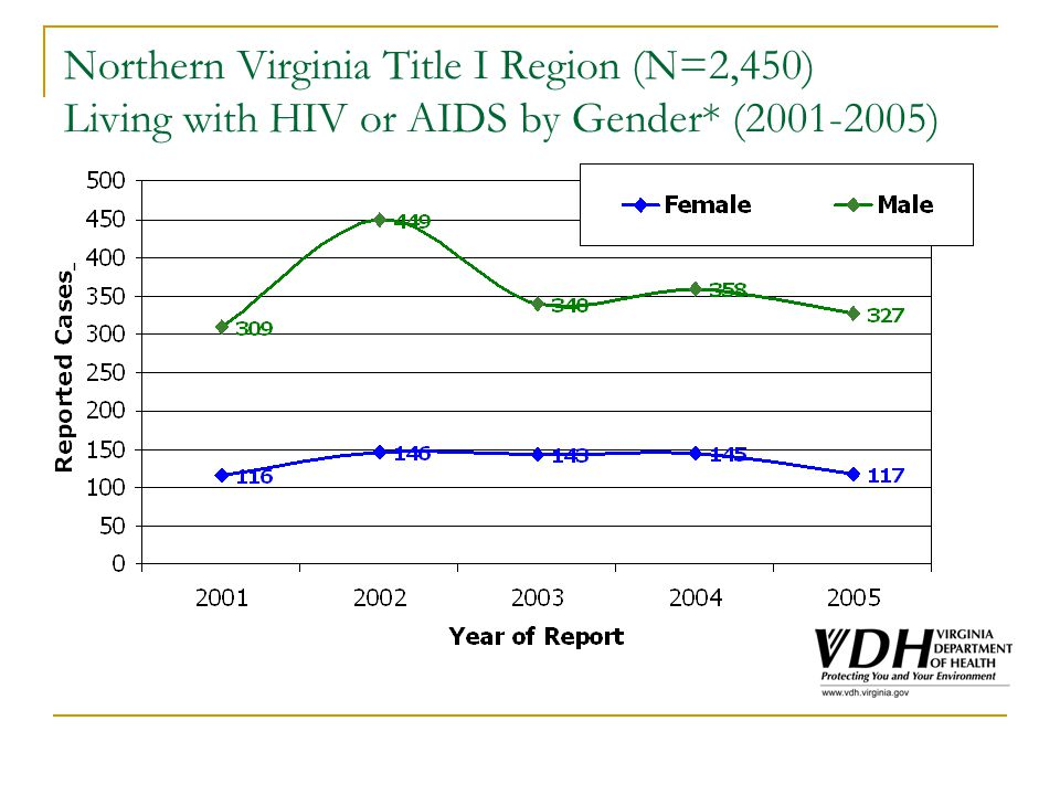 Northern Virginia Title I Region (N=2,450) Living with HIV or AIDS by Gender* (2001-2005)