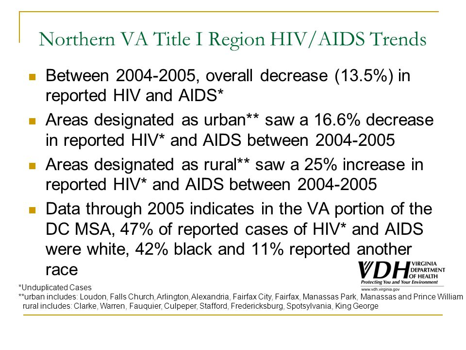 Northern VA Title I Region HIV/AIDS Trends Between 2004-2005, overall decrease (13.5%) in reported HIV and AIDS* Areas designated as urban** saw a 16.6% decrease in reported HIV* and AIDS between 2004-2005 Areas designated as rural** saw a 25% increase in reported HIV* and AIDS between 2004-2005 Data through 2005 indicates in the VA portion of the DC MSA, 47% of reported cases of HIV* and AIDS were white, 42% black and 11% reported another race *Unduplicated Cases **urban includes: Loudon, Falls Church, Arlington, Alexandria, Fairfax City, Fairfax, Manassas Park, Manassas and Prince William rural includes: Clarke, Warren, Fauquier, Culpeper, Stafford, Fredericksburg, Spotsylvania, King George