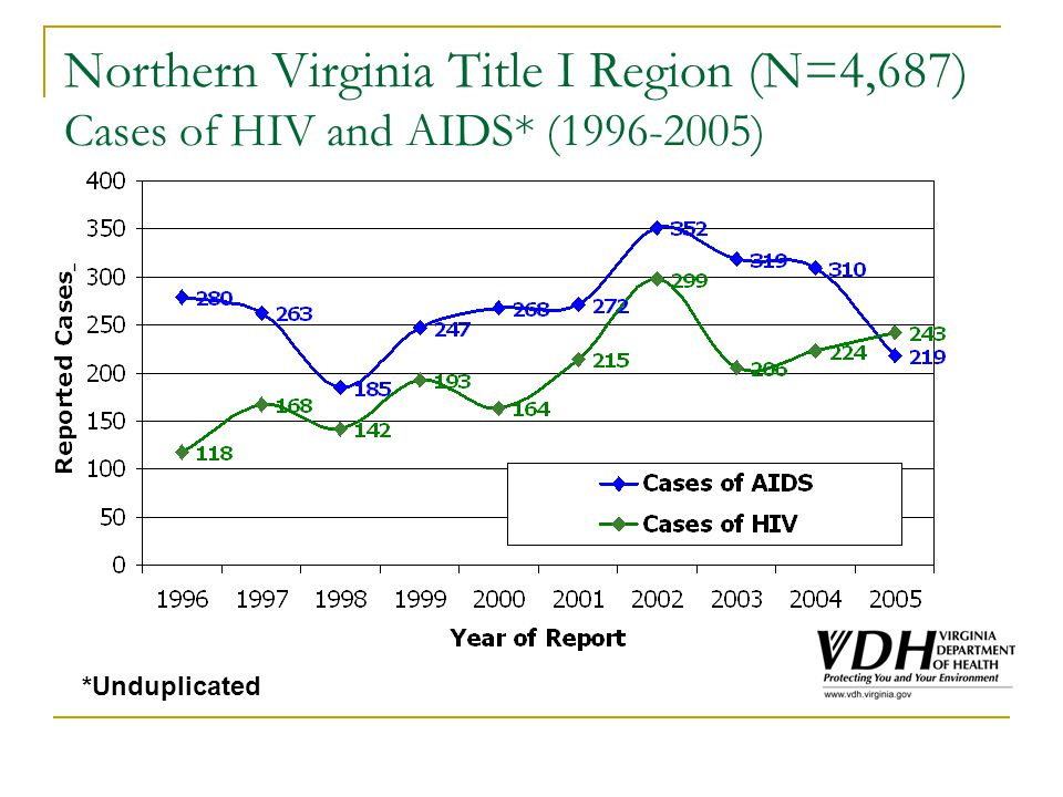 Northern Virginia Title I Region (N=4,687) Cases of HIV and AIDS* (1996-2005) *Unduplicated
