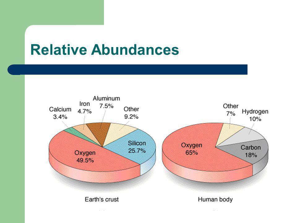 Relative Abundances