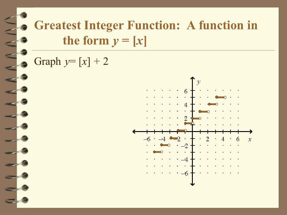 Greatest Integer Function: A function in the form y = [x] Graph y= [x] + 2 246–2–4–6x 2 4 6 –2 –4 –6 y