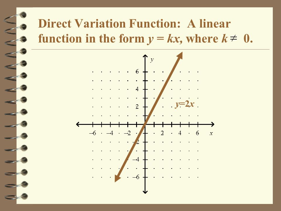 Direct Variation Function: A linear function in the form y = kx, where k 0.