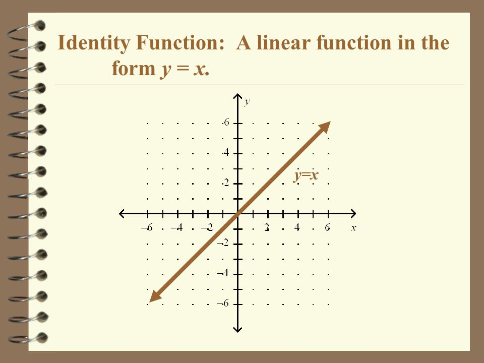 Identity Function: A linear function in the form y = x. y=x