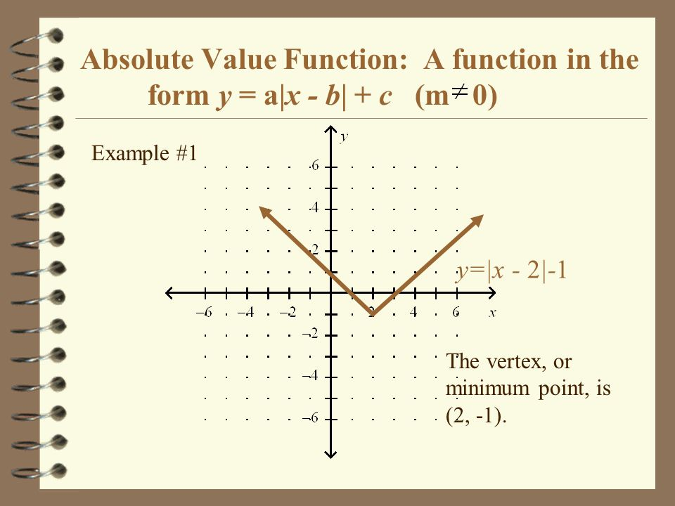 Absolute Value Function: A function of the form y = A|x - B| + C (m 0) y = -|x + 1| Example #2 The vertex, or maximum point, is (-1, 0).