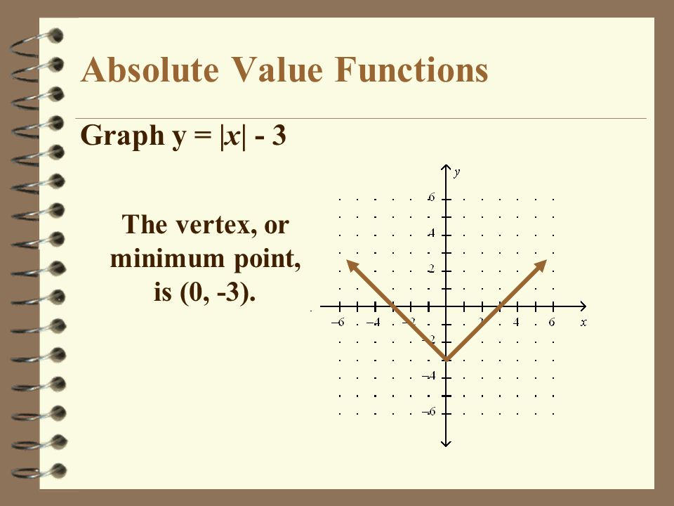Absolute Value Functions Graph y = |x| - 3 The vertex, or minimum point, is (0, -3).