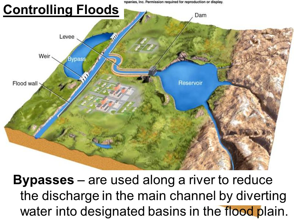 Controlling Floods Bypasses – are used along a river to reduce the discharge in the main channel by diverting water into designated basins in the floo