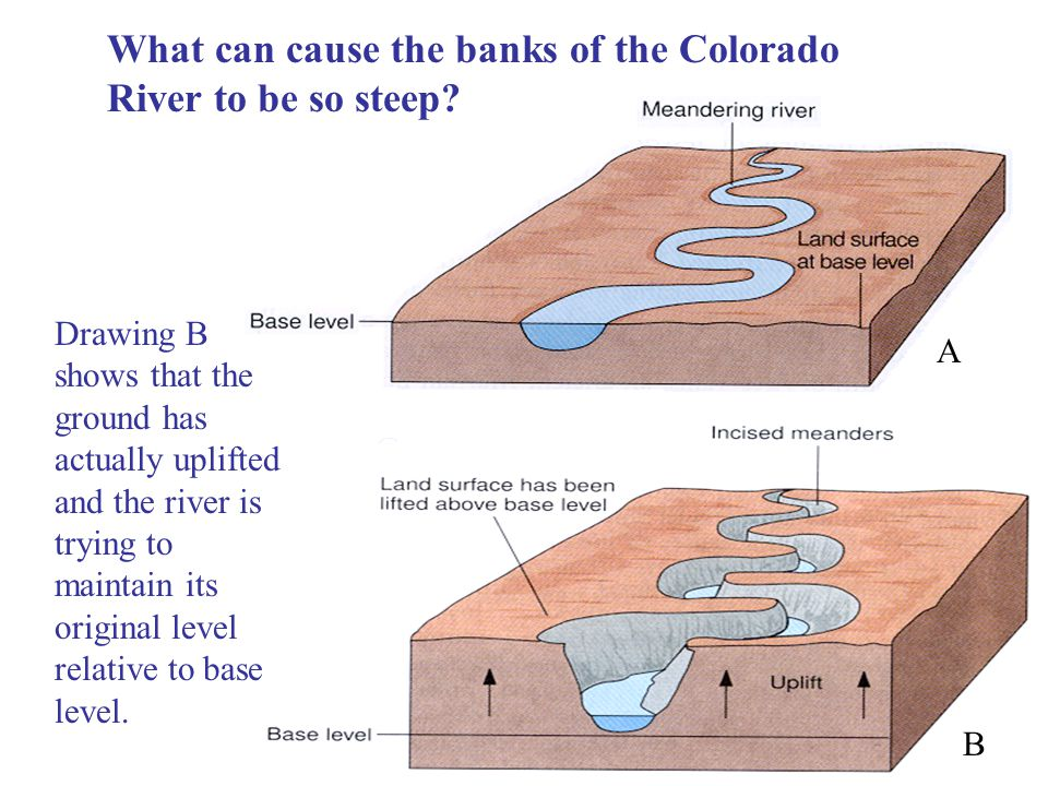 What can cause the banks of the Colorado River to be so steep? A B Drawing B shows that the ground has actually uplifted and the river is trying to ma