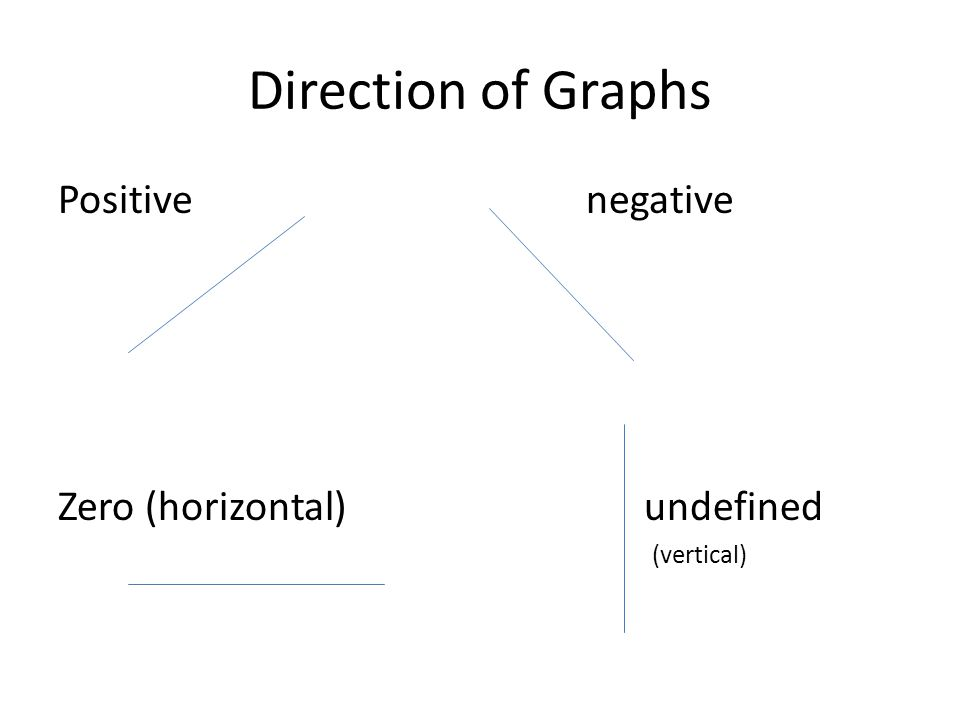 Direction of Graphs Positive negative Zero (horizontal) undefined (vertical)
