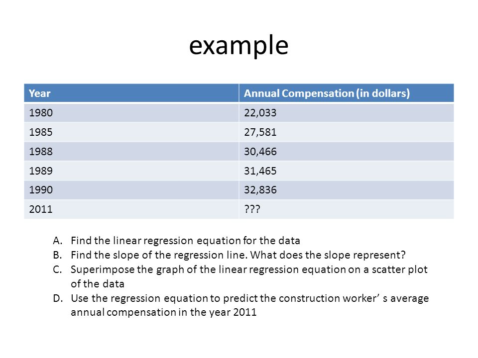 example YearAnnual Compensation (in dollars) 198022,033 198527,581 198830,466 198931,465 199032,836 2011??.