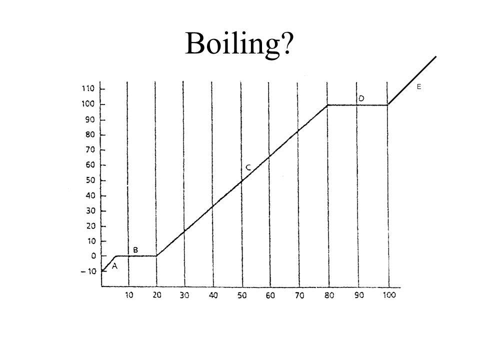Melting E
