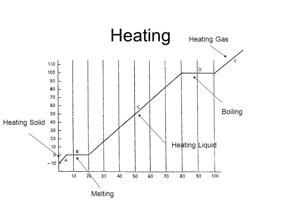 Heating Gas? E