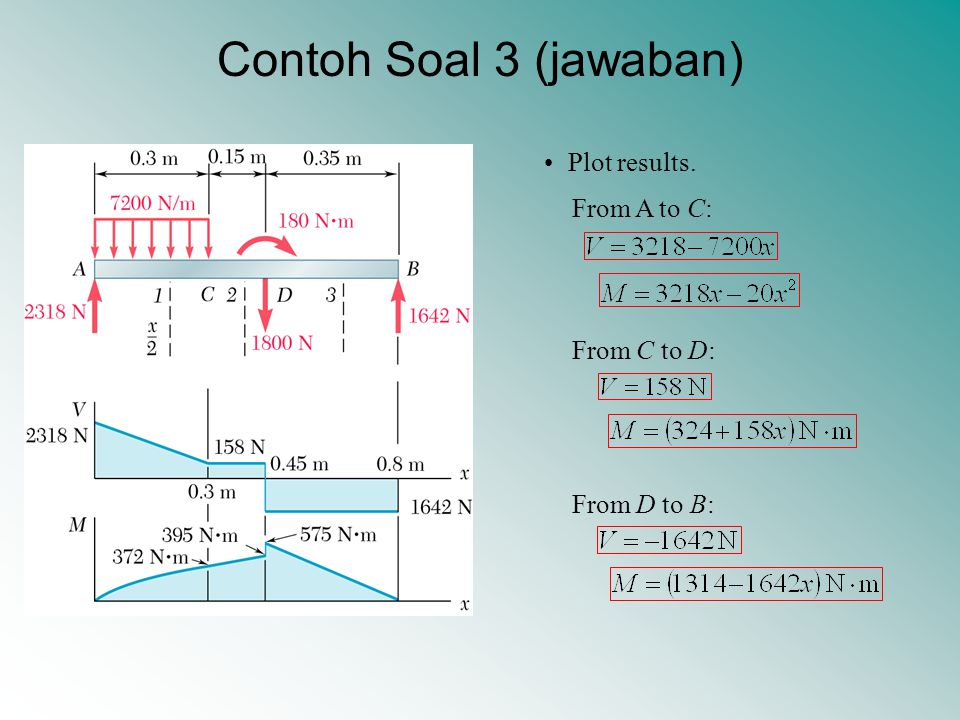 Contoh Soal 3 (jawaban) Plot results. From A to C: From C to D: From D to B:
