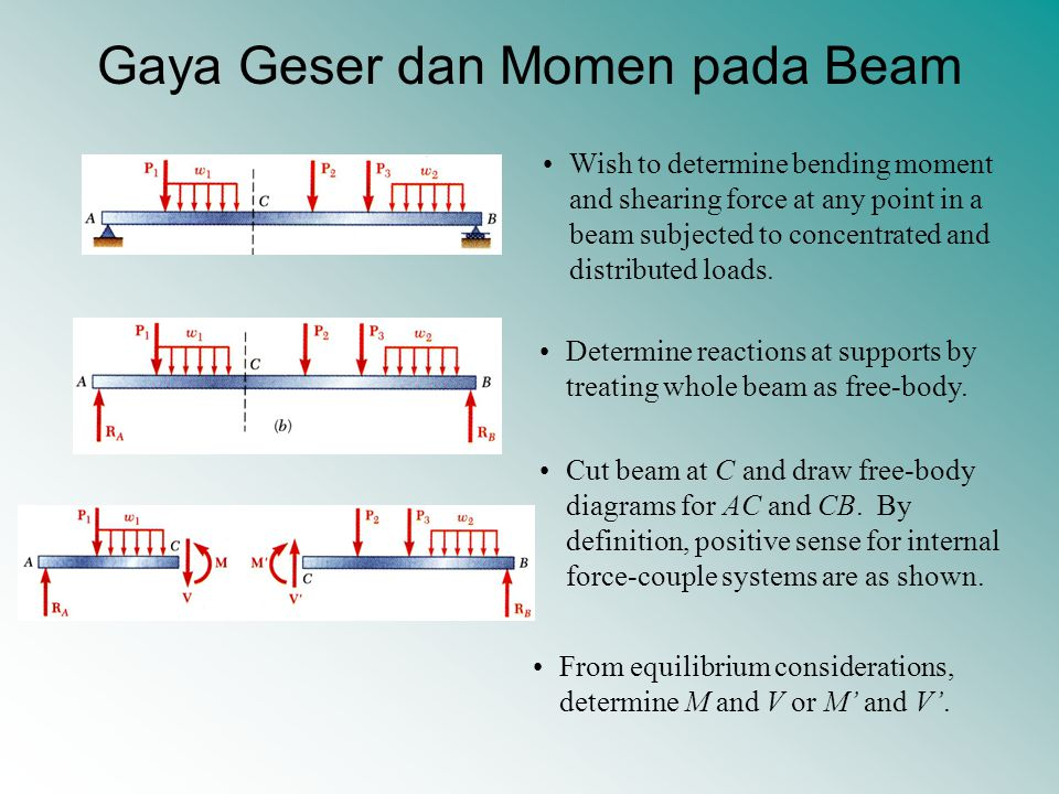 Gaya Geser dan Momen pada Beam Wish to determine bending moment and shearing force at any point in a beam subjected to concentrated and distributed lo