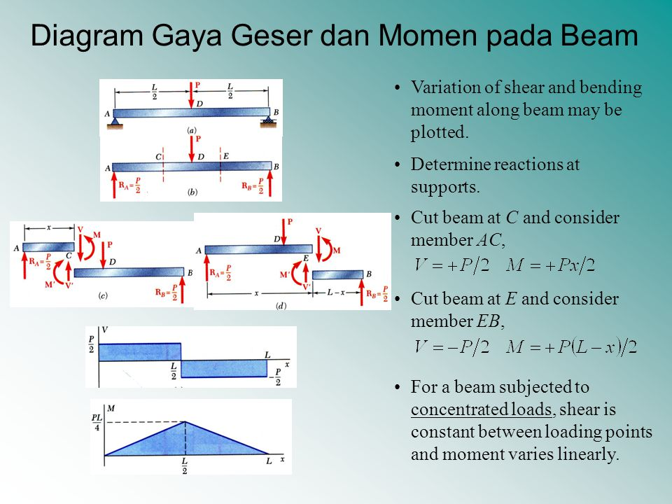 Contoh Soal 1 Draw the shear and bending moment diagrams for the beam and loading shown.