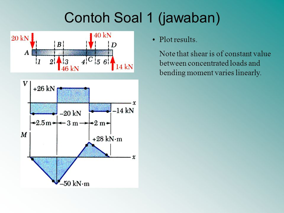 Contoh Soal 1 (jawaban) Plot results. Note that shear is of constant value between concentrated loads and bending moment varies linearly.
