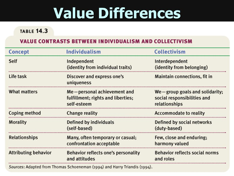 Individualism vs. Collectivism Individualism Individualism –giving priority to one's own goals over group goals and defining one's identity in terms o