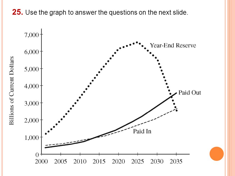 25. Use the graph to answer the questions on the next slide.