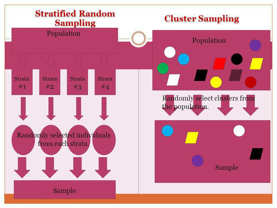 Stratified Random Sampling Cluster Sampling Strata #1 Strata #2 Strata #3 Strata #4 Sample Randomly selected individuals from each strata. Randomly se
