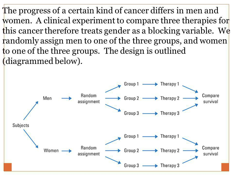 The progress of a certain kind of cancer differs in men and women. A clinical experiment to compare three therapies for this cancer therefore treats g