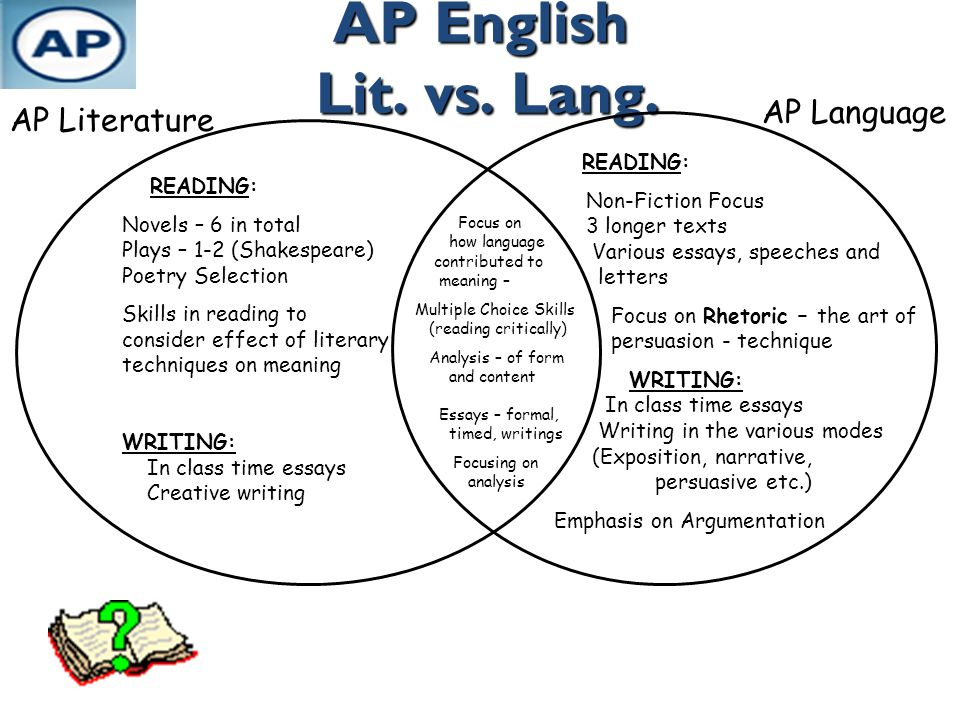 AP English Lit. vs. Lang. READING: Novels – 6 in total Plays – 1-2 (Shakespeare) Poetry Selection Skills in reading to consider effect of literary tec