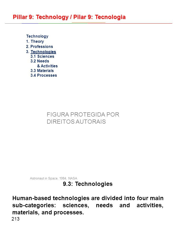 213 9.3: Technologies Human-based technologies are divided into four main sub-categories: sciences, needs and activities, materials, and processes.
