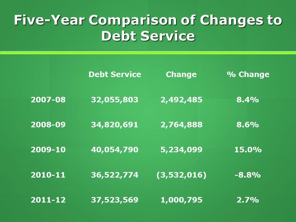 Five-Year Comparison of Changes to Debt Service Debt ServiceChange% Change 2007-0832,055,8032,492,4858.4% 2008-0934,820,6912,764,8888.6% 2009-1040,054,7905,234,09915.0% 2010-1136,522,774(3,532,016)-8.8% 2011-1237,523,5691,000,7952.7%