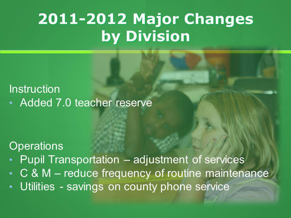 2011-2012 Major Changes by Division Instruction Added 7.0 teacher reserve Operations Pupil Transportation – adjustment of services C & M – reduce frequency of routine maintenance Utilities - savings on county phone service