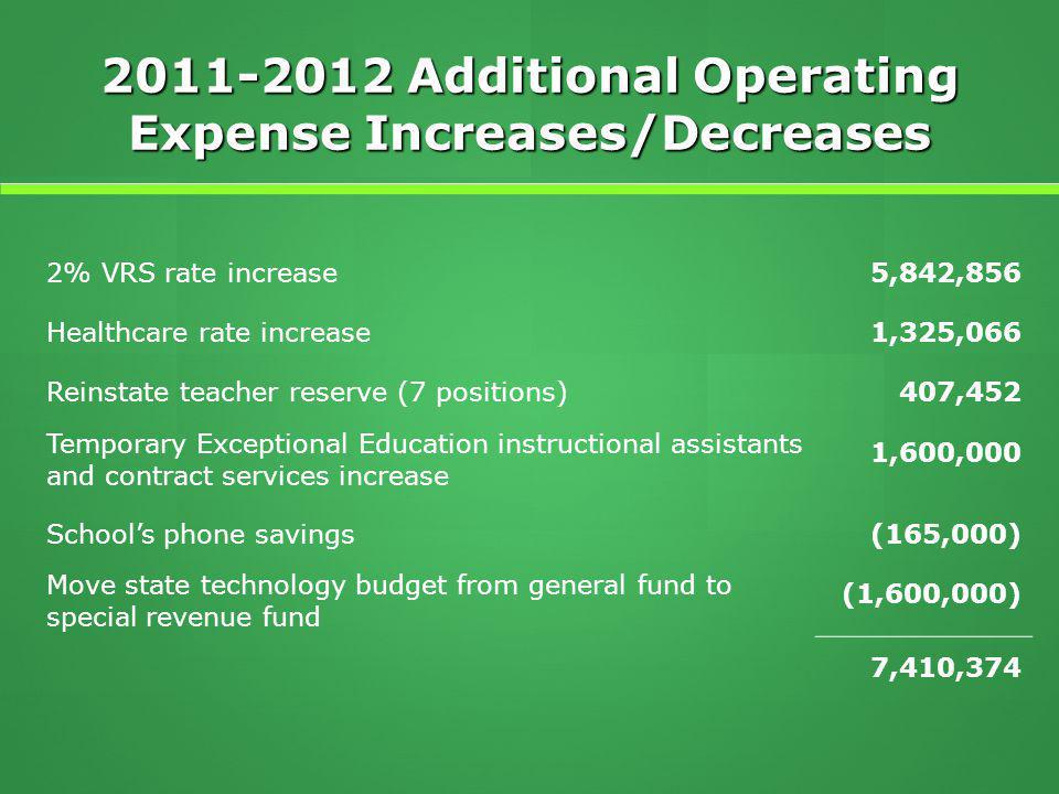 2011-2012 Additional Operating Expense Increases/Decreases 2% VRS rate increase5,842,856 Healthcare rate increase1,325,066 Reinstate teacher reserve (7 positions)407,452 Temporary Exceptional Education instructional assistants and contract services increase 1,600,000 School's phone savings(165,000) Move state technology budget from general fund to special revenue fund (1,600,000) 7,410,374