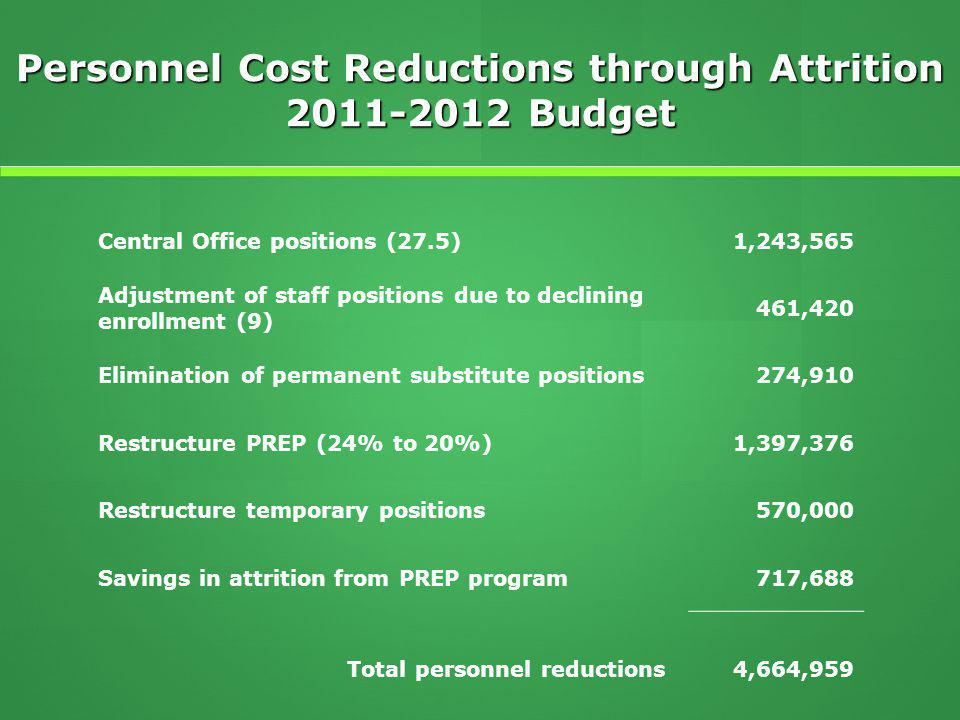 Personnel Cost Reductions through Attrition 2011-2012 Budget Central Office positions (27.5)1,243,565 Adjustment of staff positions due to declining enrollment (9) 461,420 Elimination of permanent substitute positions 274,910 Restructure PREP (24% to 20%) 1,397,376 Restructure temporary positions 570,000 Savings in attrition from PREP program717,688 Total personnel reductions4,664,959